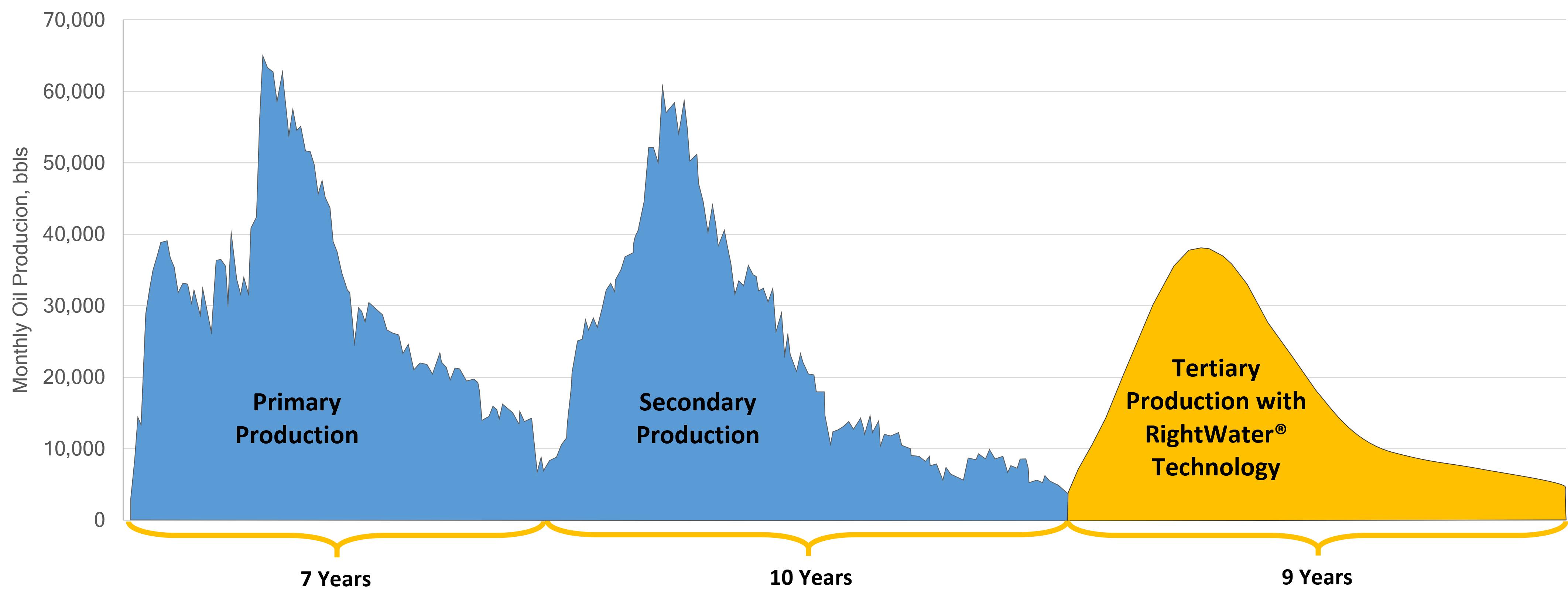 graph eor oil