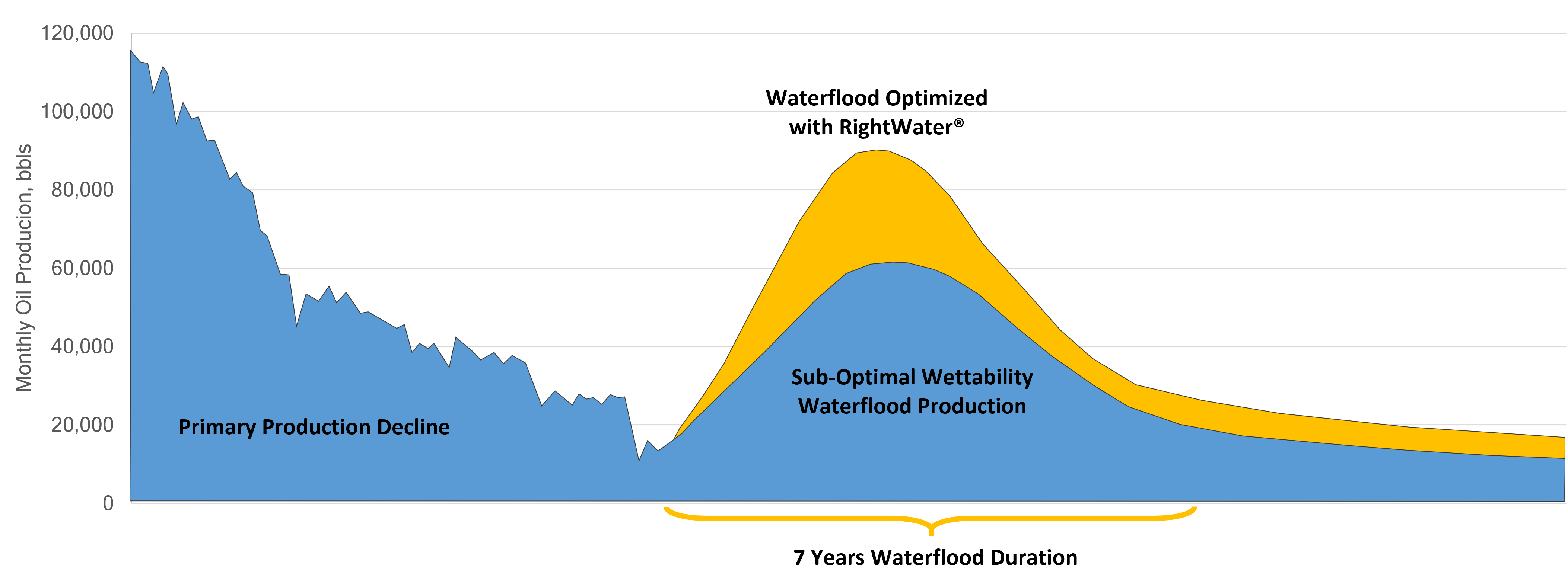 graph waterfloods monthly